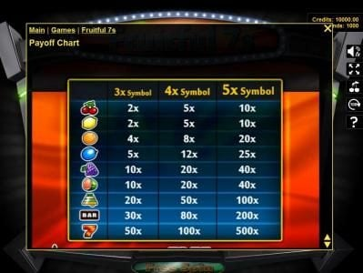 Crypto Slots featuring the Video Slots Fruitful 7s with a maximum payout of $250