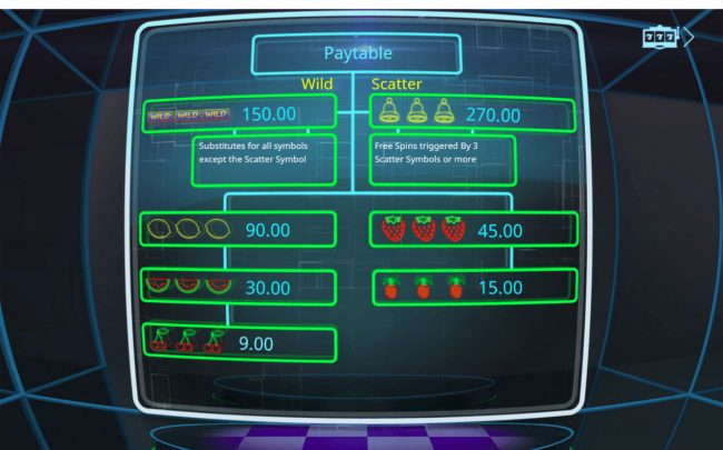Fruity Lights :: Paytable