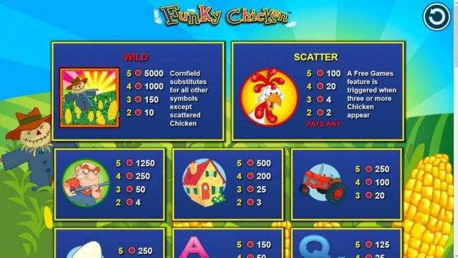 Euro Slots featuring the Video Slots Funky Chicken with a maximum payout of $250,000