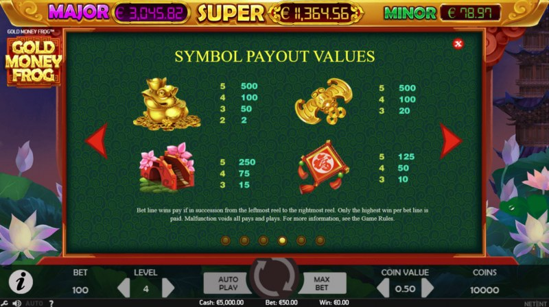 Gold Money Frog :: Paytable - High Value Symbols