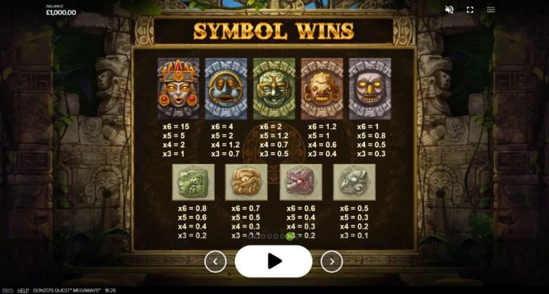 Gonzo's Quest Megaways :: Symbol Wins