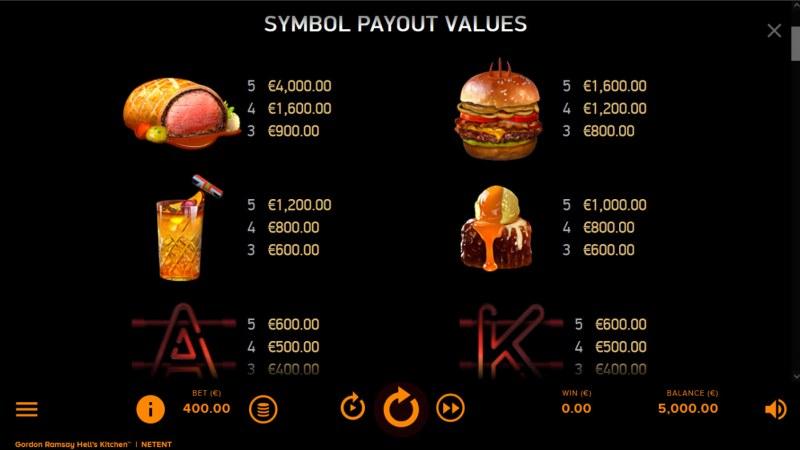 Gordon Ramsay Hell's Kitchen :: Paytable - High Value Symbols