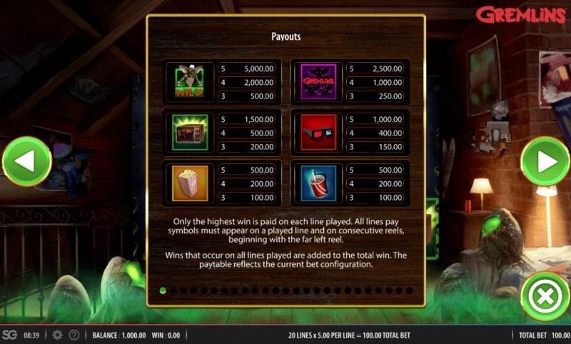 Gremlins :: Paytable - High Value Symbols