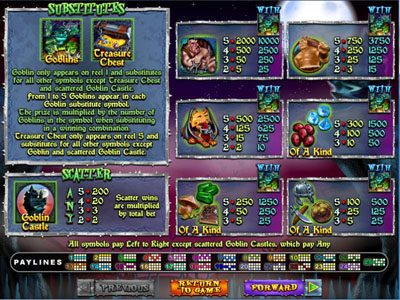 Manhattan Slots featuring the Video Slots Goblin's Treasure with a maximum payout of $250,000