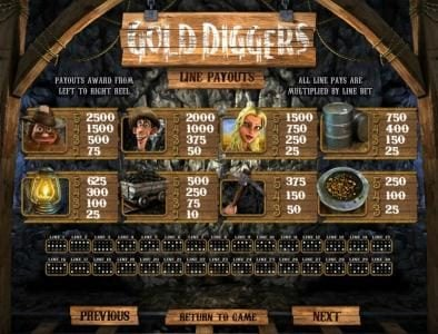 123 Vegas Win featuring the Video Slots Gold Diggers with a maximum payout of $7,500