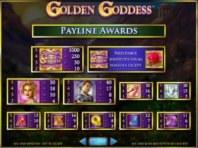 Videoslots featuring the Video Slots Golden Goddess with a maximum payout of $20,000