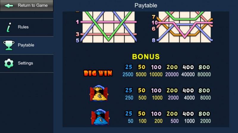 Haunted House :: Bonus Symbols Paytable