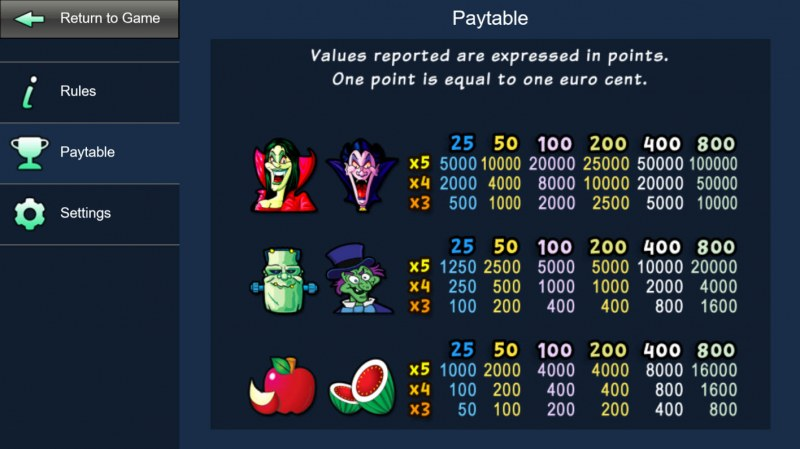 Haunted House :: Paytable - High Value Symbols