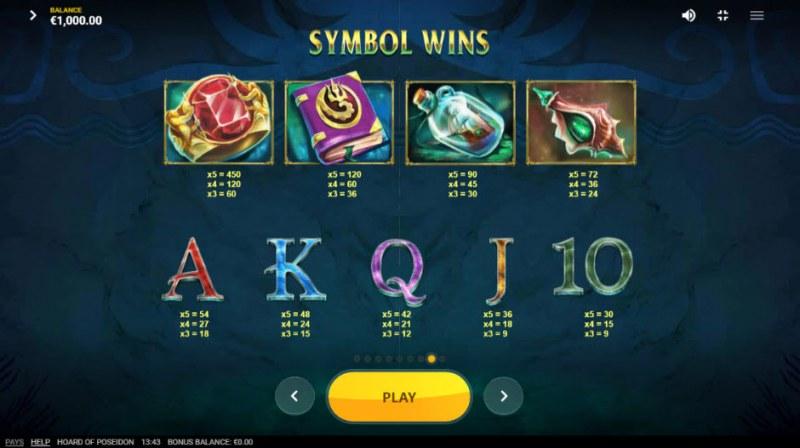 Hoard of Poseidon :: Paytable