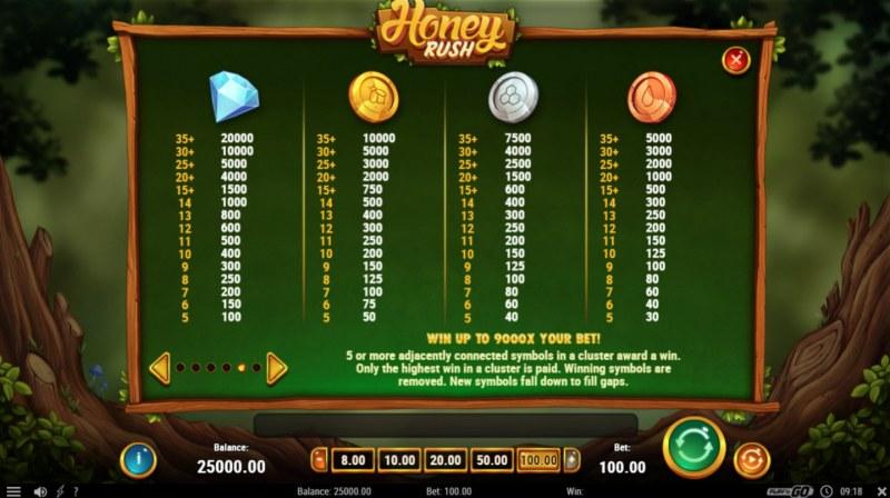Honey Rush :: Paytable - High Value Symbols