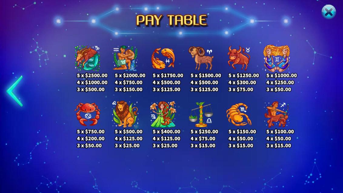 Horoscope :: Paytable