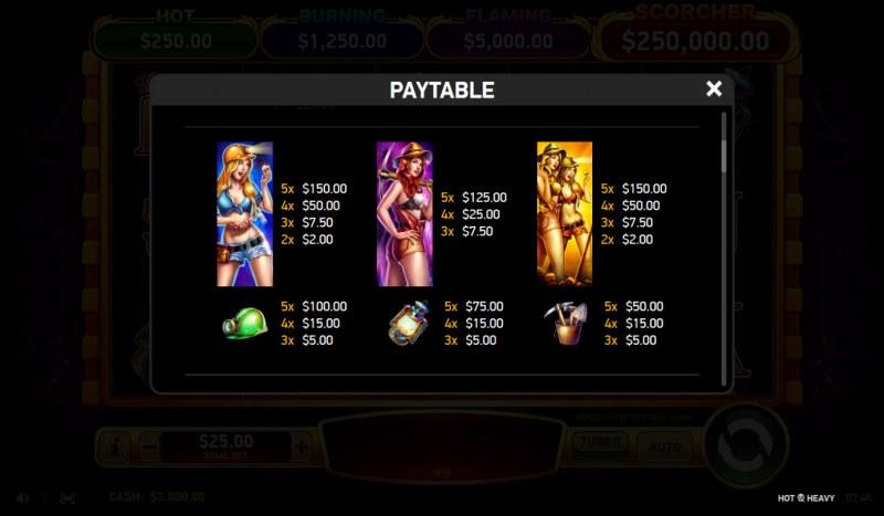 Hot & Heavy :: Paytable - High Value Symbols
