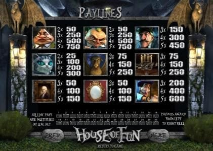BetOnline featuring the Video Slots House of fun with a maximum payout of $3,750
