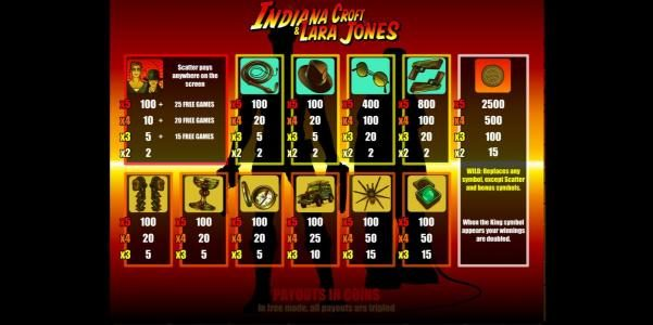 Indiana Croft & Lara Jones :: slot game symbols paytable