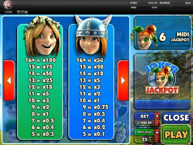 Joker Jackpot :: Low value game symbols paytable