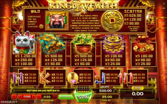 Cbet featuring the Video Slots King of Wealth with a maximum payout of $1,250