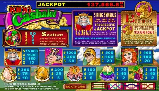 Lucky247 featuring the Video Slots King Cashalot 5 Reel with a maximum payout of Jackpot