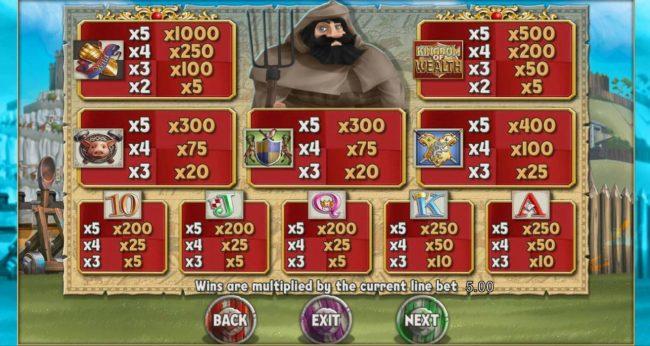 Kingdom of Wealth :: Slot game symbols paytable.