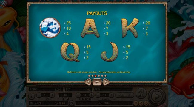 Koi Gate :: Low value game symbols paytable.