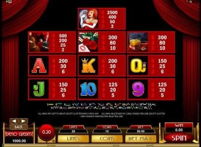 Lady in Red :: paytable offering a 2500 coin max pay out