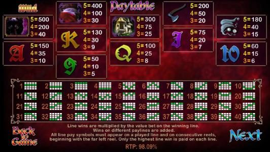 Little Red Riding Hood :: slot agme symbols paytable and payline diagrams