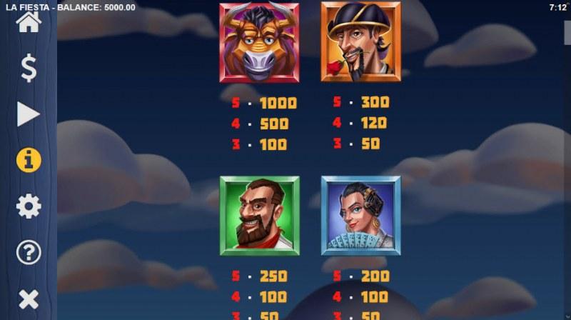 La Fiesta :: Paytable - High Value Symbols