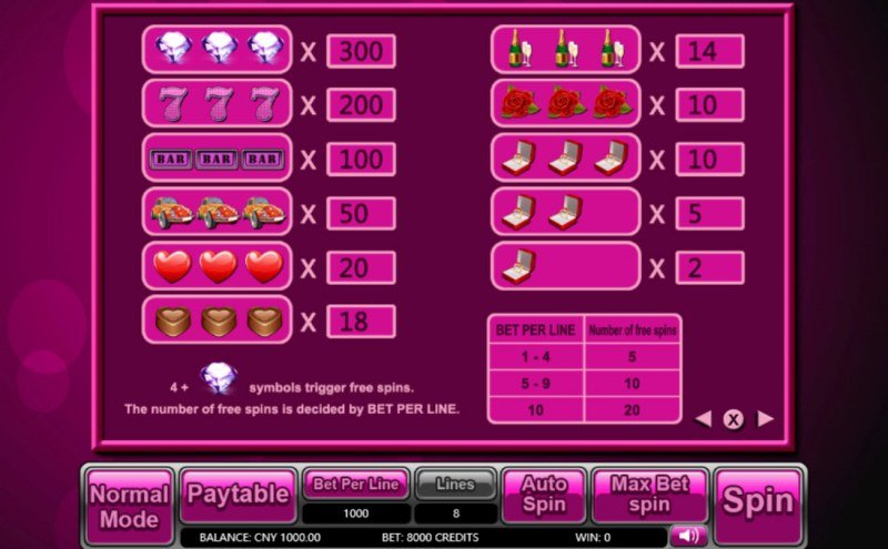 Lover Machine :: Paytable