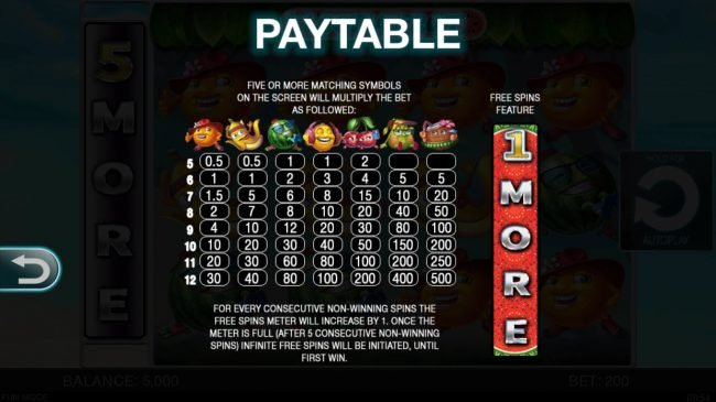 Play 24 Bet featuring the Video Slots Loot A Fruit with a maximum payout of $100,000