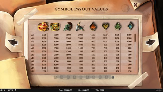 Fruity Vegas featuring the Video Slots Lost Relics with a maximum payout of $60,000