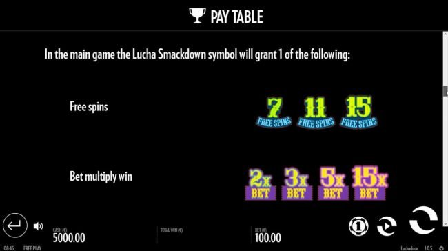 In the main game the Lucha Smackdown grants 1 of the following Free Sins, Bet Win Multiply...