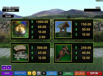 Lucky Leprechaun's Loot :: slot game high value symbols paytable