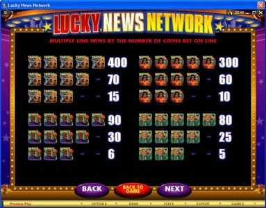 Play Million featuring the Video Slots Lucky News Network with a maximum payout of $10,000