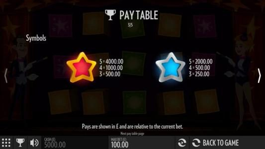 High value slot game symbols paytable. The red star is the highest valued symbol on the gameboard paying 4000.00 for five of a kind.