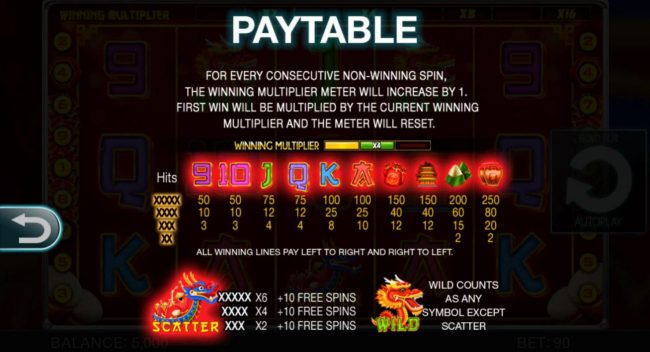 May Dance Festival :: Slot game symbols paytable.