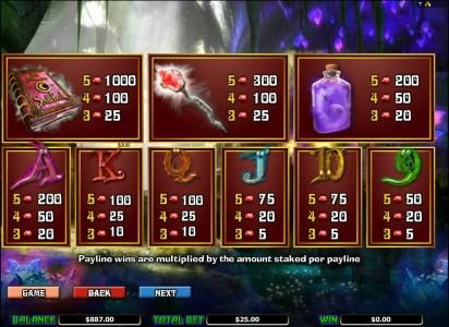 Merlin's Millions :: slot symbol paytable