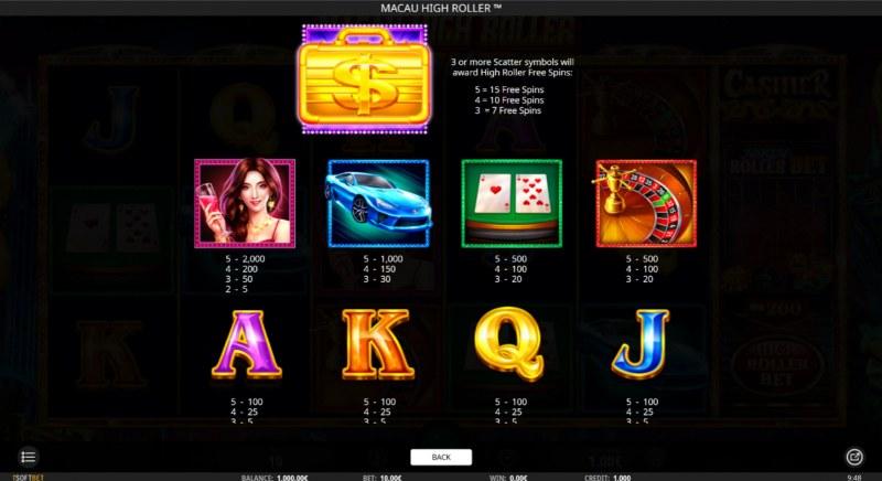 Macau High Roller :: Paytable