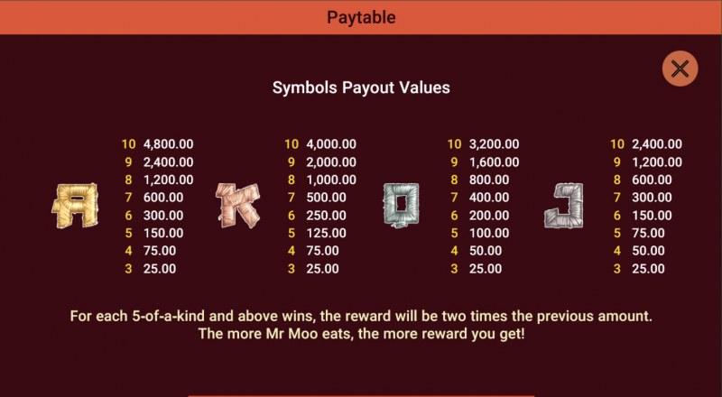 Moodie Foodie :: Paytable - Low Value Symbols