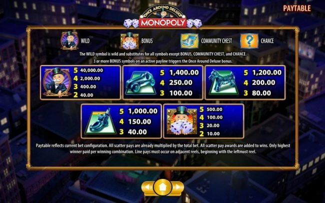 Monopoly Once Around Deluxe :: High value slot game symbols paytable - high value symbols include Rich Uncle Pennybags, car game piece, the dog game piece, the shoe game piece and Rich Uncle Pennybags holding a pair of dice.