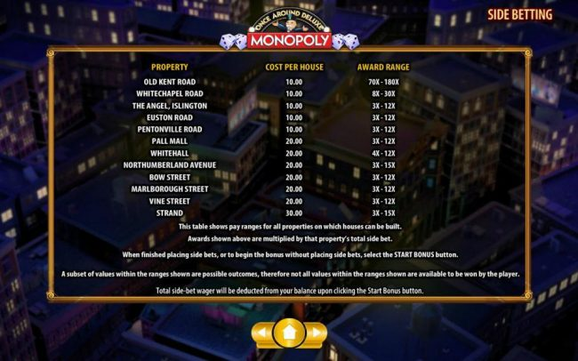 Monopoly Once Around Deluxe :: Once Around Deluxe property, cost and award range.