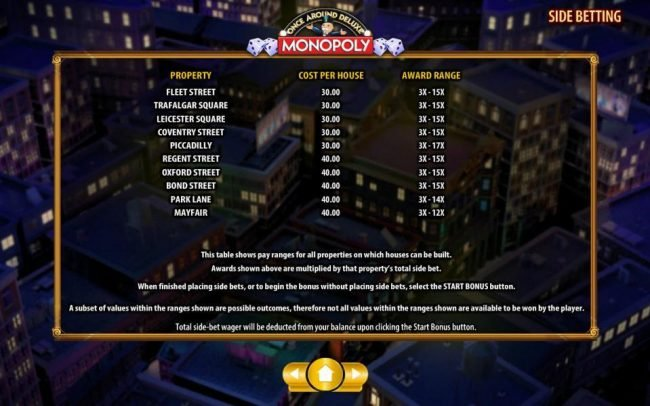 Monopoly Once Around Deluxe :: Once Around Deluxe property, cost and award range - continued.