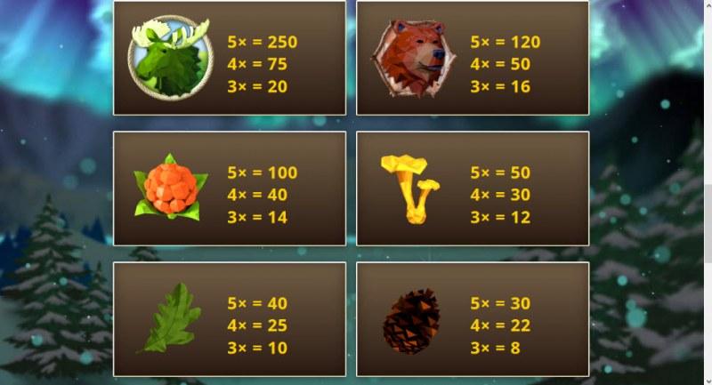 Nordic Wild :: Paytable - High Value Symbols