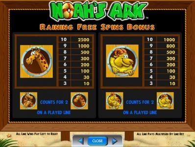 Kerching featuring the Video Slots Noah's Ark with a maximum payout of $250,000