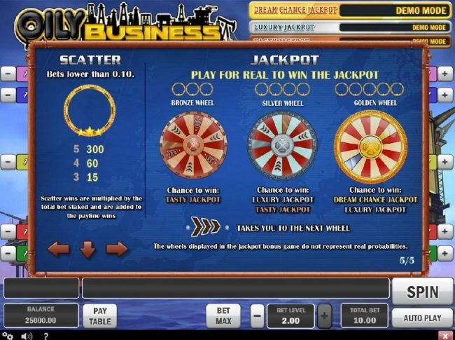 Scatter paytable and Jackpot rules