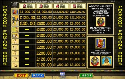 Pharaoh's Fortune :: bonus game paytable
