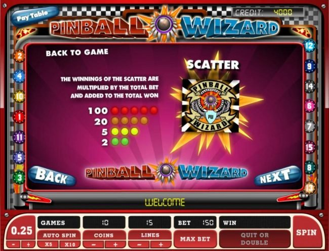 Pinball Wizard logo is the games scatter symbol