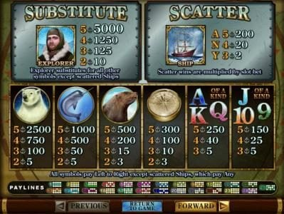 Cherry Jackpot featuring the Video Slots Polar Explorer with a maximum payout of $250,000