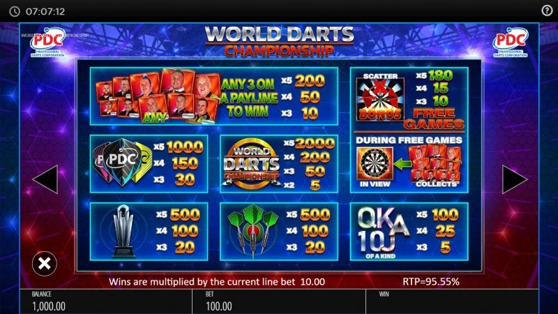 PDC World Darts Championship :: Paytable