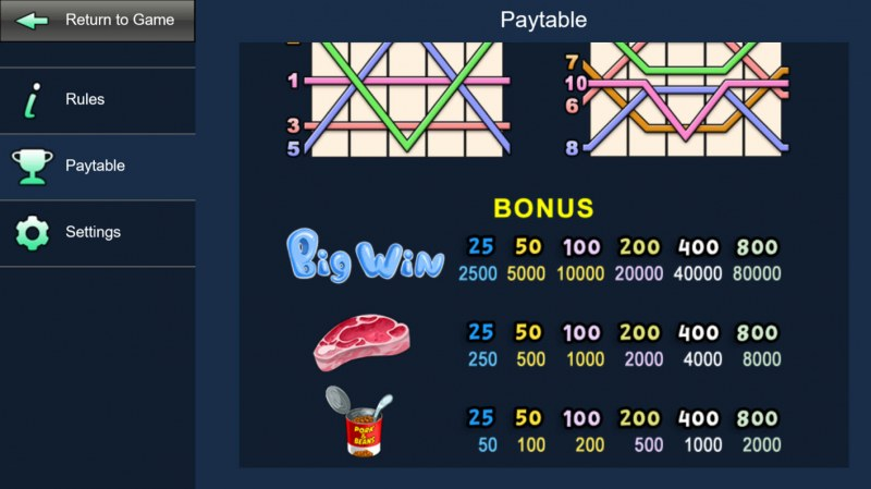 Pigs & Bricks :: Paytable