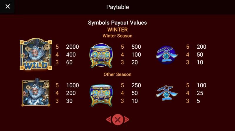 Prosperity Gods :: Paytable
