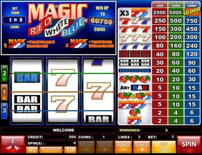 Play slots at Karamba: Karamba featuring the Video Slots Red White and Blue with a maximum payout of $121,500